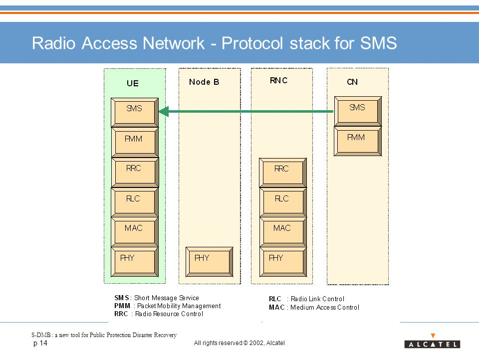 S-DMB : a new tool for Public Protection Disaster Recovery p 14 All rights reserved © 2002, Alcatel Radio Access Network - Protocol stack for SMS