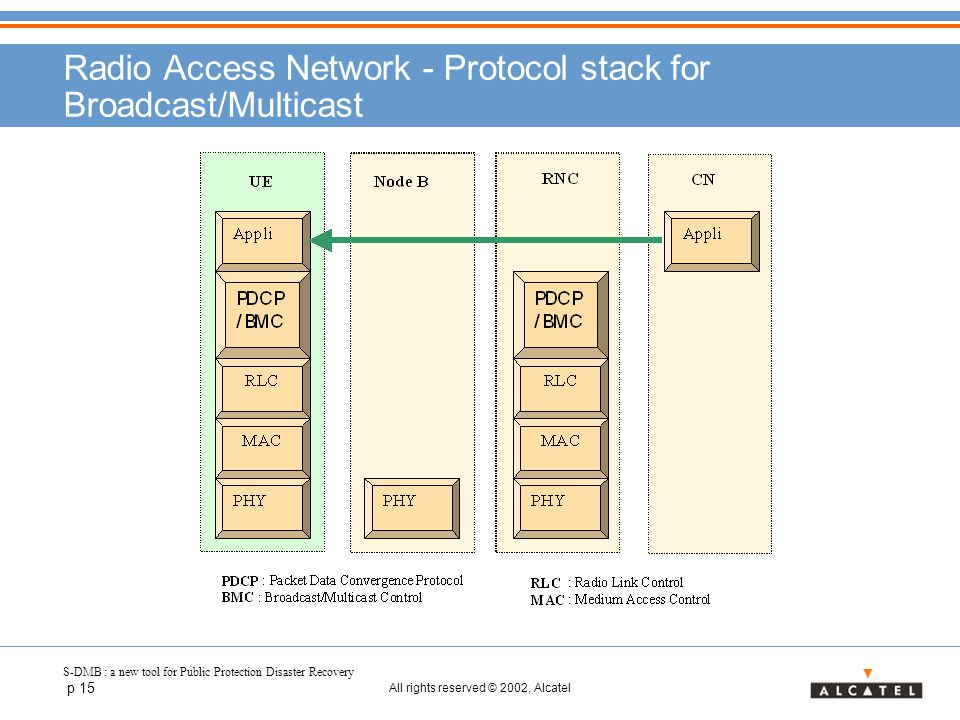 S-DMB : a new tool for Public Protection Disaster Recovery p 15 All rights reserved © 2002, Alcatel Radio Access Network - Protocol stack for Broadcas