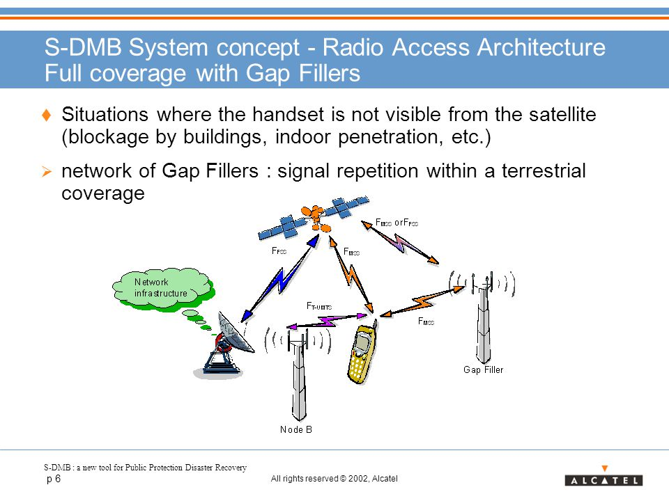 S-DMB : a new tool for Public Protection Disaster Recovery p 6 All rights reserved © 2002, Alcatel S-DMB System concept - Radio Access Architecture Fu