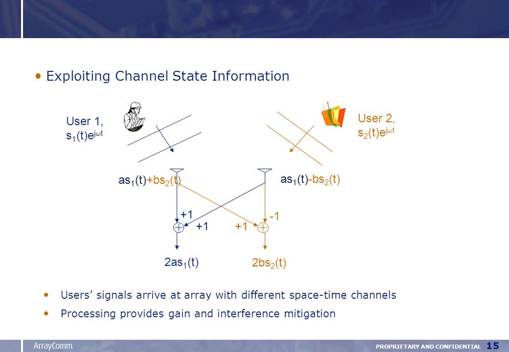 PROPRIETARY AND CONFIDENTIAL 15 Exploiting Channel State Information User 1, s 1 (t)e j  t +1 2bs 2 (t) as 1 (t)+bs 2 (t) as 1 (t)-bs 2 (t) User 2, s 2 (t)e j  t Users' signals arrive at array with different space-time channels Processing provides gain and interference mitigation +1 2as 1 (t) as 1 (t)