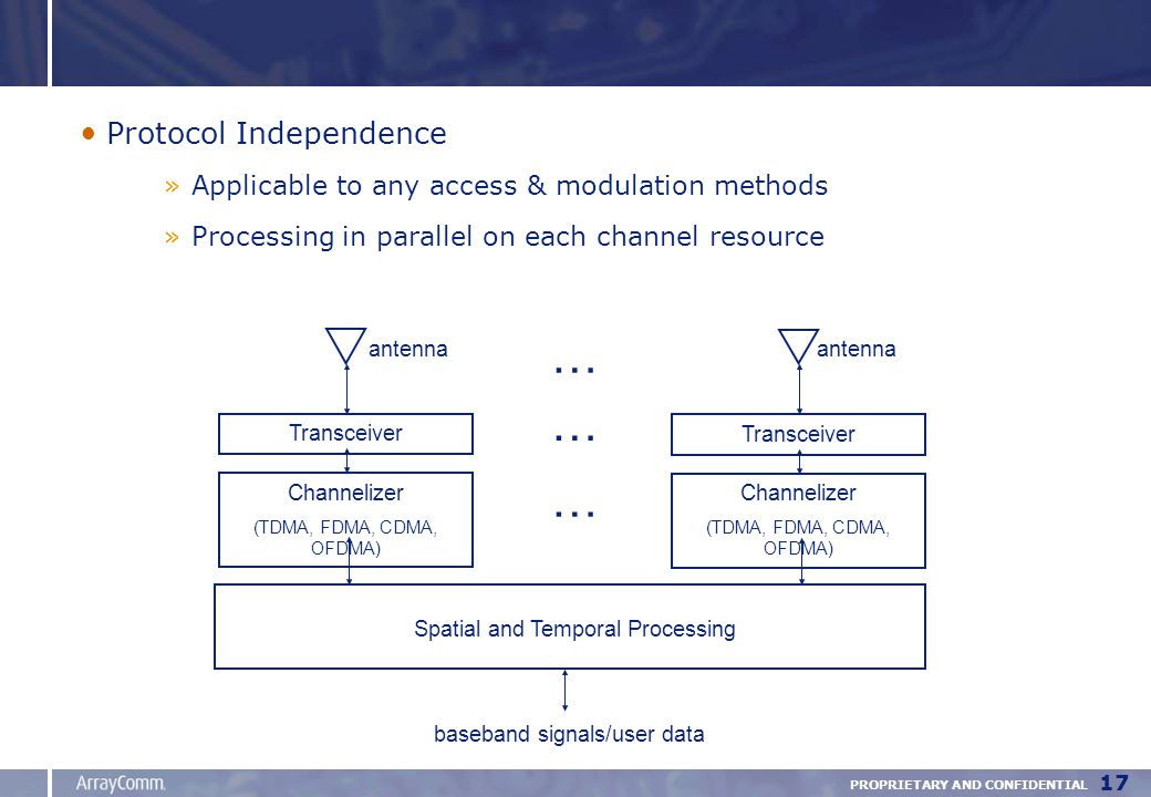 PROPRIETARY AND CONFIDENTIAL 17 Protocol Independence »Applicable to any access & modulation methods »Processing in parallel on each channel resource Transceiver Channelizer (TDMA, FDMA, CDMA, OFDMA) Transceiver Channelizer (TDMA, FDMA, CDMA, OFDMA) … … … Spatial and Temporal Processing baseband signals/user data antenna