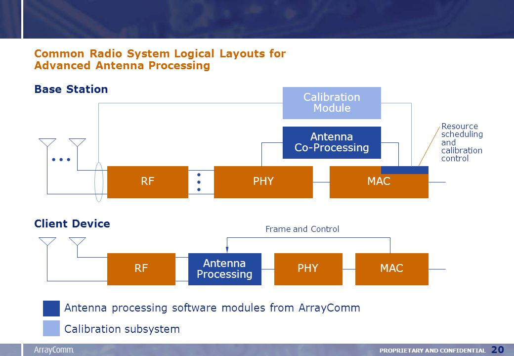 PROPRIETARY AND CONFIDENTIAL 20 RFPHYMAC Antenna Co-Processing Calibration Module...