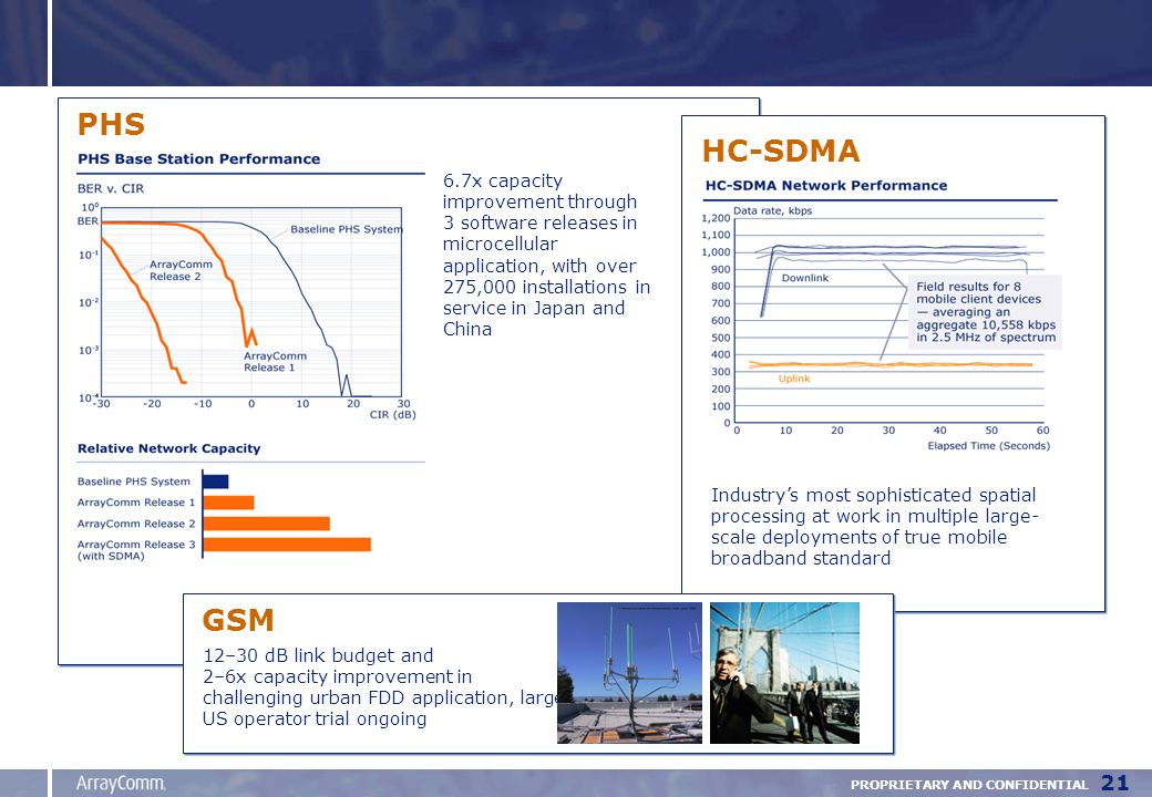 PROPRIETARY AND CONFIDENTIAL 21 »HC-SDMA system performance 6.7x capacity improvement through 3 software releases in microcellular application, with over 275,000 installations in service in Japan and China PHS HC-SDMA Industry's most sophisticated spatial processing at work in multiple large- scale deployments of true mobile broadband standard GSM 12–30 dB link budget and 2–6x capacity improvement in challenging urban FDD application, large US operator trial ongoing
