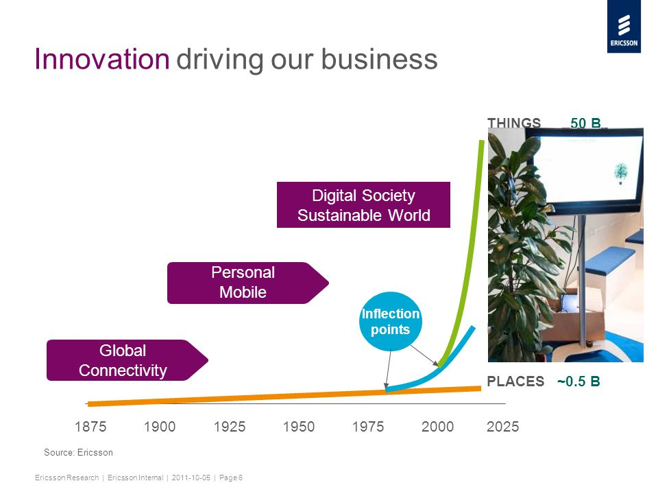 Slide title minimum 48 pt Slide subtitle minimum 30 pt Ericsson Research | Ericsson Internal | 2011-10-05 | Page 6 Innovation driving our business 1875 1900 1925 1950 1975 2000 2025 50 B 5.0 B ~0.5 B PLACES PEOPLE THINGS Inflection points Global Connectivity Personal Mobile Digital Society Sustainable World Source: Ericsson