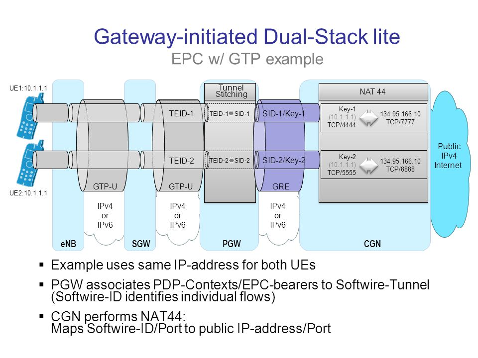 Gateway-initiated Dual-Stack lite EPC w/ GTP example SGW eNB PGW GTP-U GRE TEID-1 TEID-2 SID-1/Key-1 SID-2/Key-2 Public IPv4 Internet IPv4 or IPv6 Key-1 (10.1.1.1) TCP/4444 NAT 44 Key-2 (10.1.1.1) TCP/5555 134.95.166.10 TCP/7777 134.95.166.10 TCP/8888 UE1:10.1.1.1 UE2:10.1.1.1 TEID-1 SID-1 TEID-2 SID-2 Tunnel Stitching  Example uses same IP-address for both UEs  PGW associates PDP-Contexts/EPC-bearers to Softwire-Tunnel (Softwire-ID identifies individual flows)  CGN performs NAT44: Maps Softwire-ID/Port to public IP-address/Port CGN