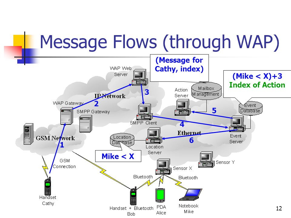12 Message Flows (through WAP) 1 2 34 5 6 (Mike < X)+3 Send to Cathy (Mike < X)+3 Index of Action (Message for Cathy, index) Mike < X