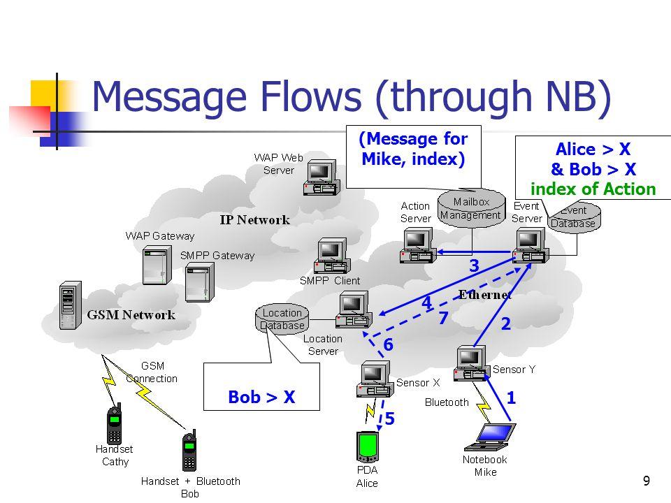 9 Message Flows (through NB) 1 3 4 5 6 7 2 Alice > X & Bob > X Send to Mike Alice > X Bob > X Alice > X & Bob > X index of Action Alice > X & Bob > X index of Action (Message for Mike, index)
