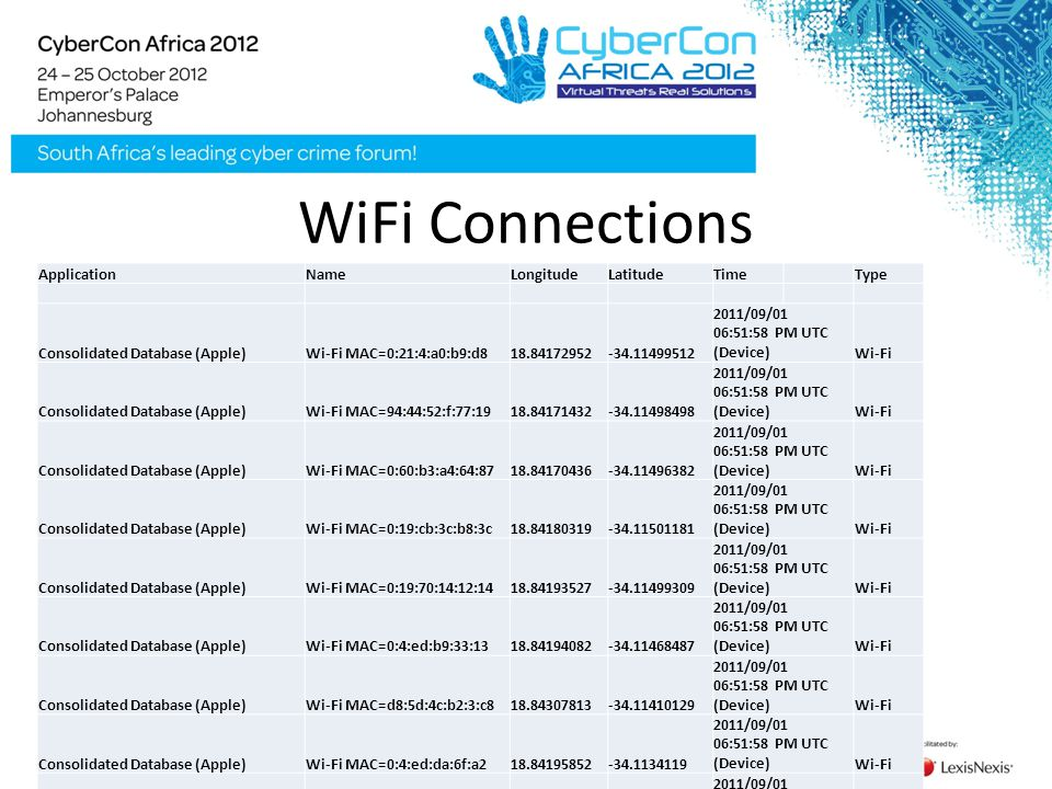 WiFi Connections ApplicationNameLongitudeLatitudeTimeType Consolidated Database (Apple)Wi-Fi MAC=0:21:4:a0:b9:d818.84172952-34.11499512 2011/09/01 06:51:58 PM UTC (Device)Wi-Fi Consolidated Database (Apple)Wi-Fi MAC=94:44:52:f:77:1918.84171432-34.11498498 2011/09/01 06:51:58 PM UTC (Device)Wi-Fi Consolidated Database (Apple)Wi-Fi MAC=0:60:b3:a4:64:8718.84170436-34.11496382 2011/09/01 06:51:58 PM UTC (Device)Wi-Fi Consolidated Database (Apple)Wi-Fi MAC=0:19:cb:3c:b8:3c18.84180319-34.11501181 2011/09/01 06:51:58 PM UTC (Device)Wi-Fi Consolidated Database (Apple)Wi-Fi MAC=0:19:70:14:12:1418.84193527-34.11499309 2011/09/01 06:51:58 PM UTC (Device)Wi-Fi Consolidated Database (Apple)Wi-Fi MAC=0:4:ed:b9:33:1318.84194082-34.11468487 2011/09/01 06:51:58 PM UTC (Device)Wi-Fi Consolidated Database (Apple)Wi-Fi MAC=d8:5d:4c:b2:3:c818.84307813-34.11410129 2011/09/01 06:51:58 PM UTC (Device)Wi-Fi Consolidated Database (Apple)Wi-Fi MAC=0:4:ed:da:6f:a218.84195852-34.1134119 2011/09/01 06:51:58 PM UTC (Device)Wi-Fi Consolidated Database (Apple)Wi-Fi MAC=0:30:a:eb:2d:bf18.84289234-34.11367881 2011/09/01 06:51:58 PM UTC (Device)Wi-Fi Consolidated Database (Apple)Wi-Fi MAC=0:13:f7:3e:5a:6018.84248417-34.11320757 2011/09/01 06:51:58 PM UTC (Device)Wi-Fi Consolidated Database (Apple)Wi-Fi MAC=0:60:b3:4f:34:3018.84235602-34.11301624 2011/09/01 06:51:58 PM UTC (Device)Wi-Fi