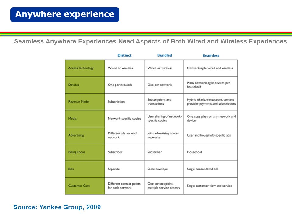 Anywhere experience Source: Yankee Group, 2009 Seamless Anywhere Experiences Need Aspects of Both Wired and Wireless Experiences