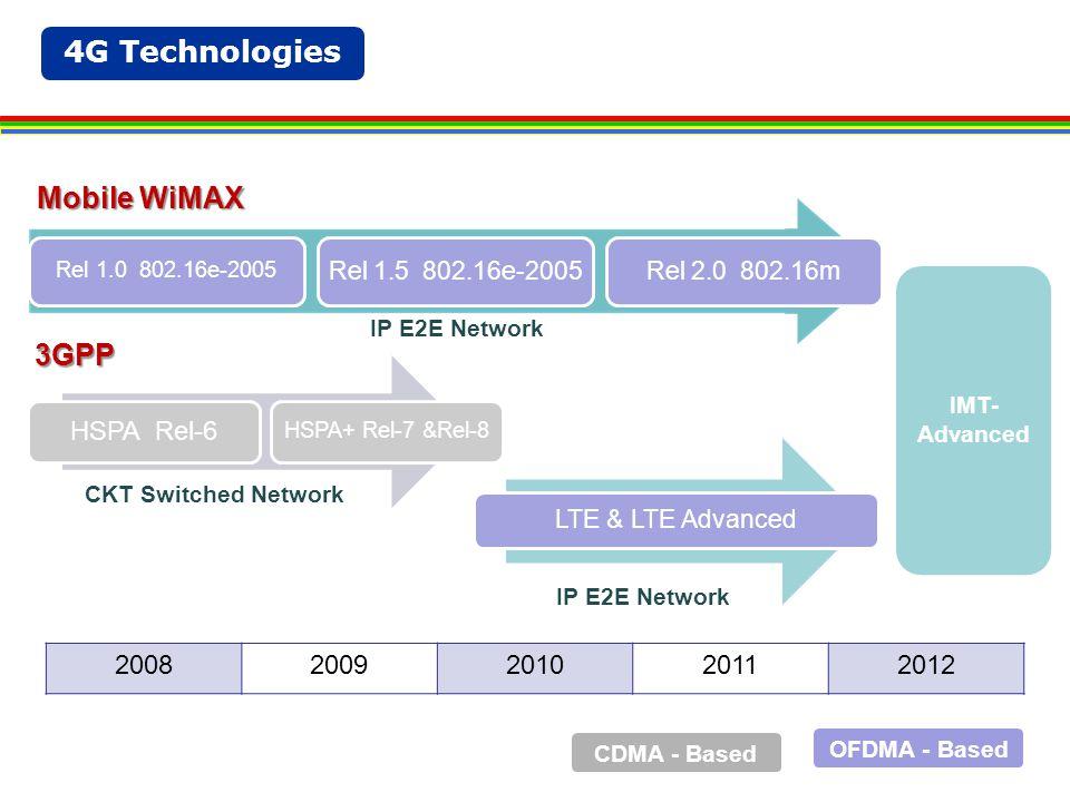 4G Technologies 20082009201020112012 Rel 1.0 802.16e-2005 Rel 1.5 802.16e-2005Rel 2.0 802.16m HSPA Rel-6 HSPA+ Rel-7 &Rel-8 LTE & LTE Advanced Mobile WiMAX 3GPP IP E2E Network CKT Switched Network OFDMA - Based CDMA - Based IMT- Advanced