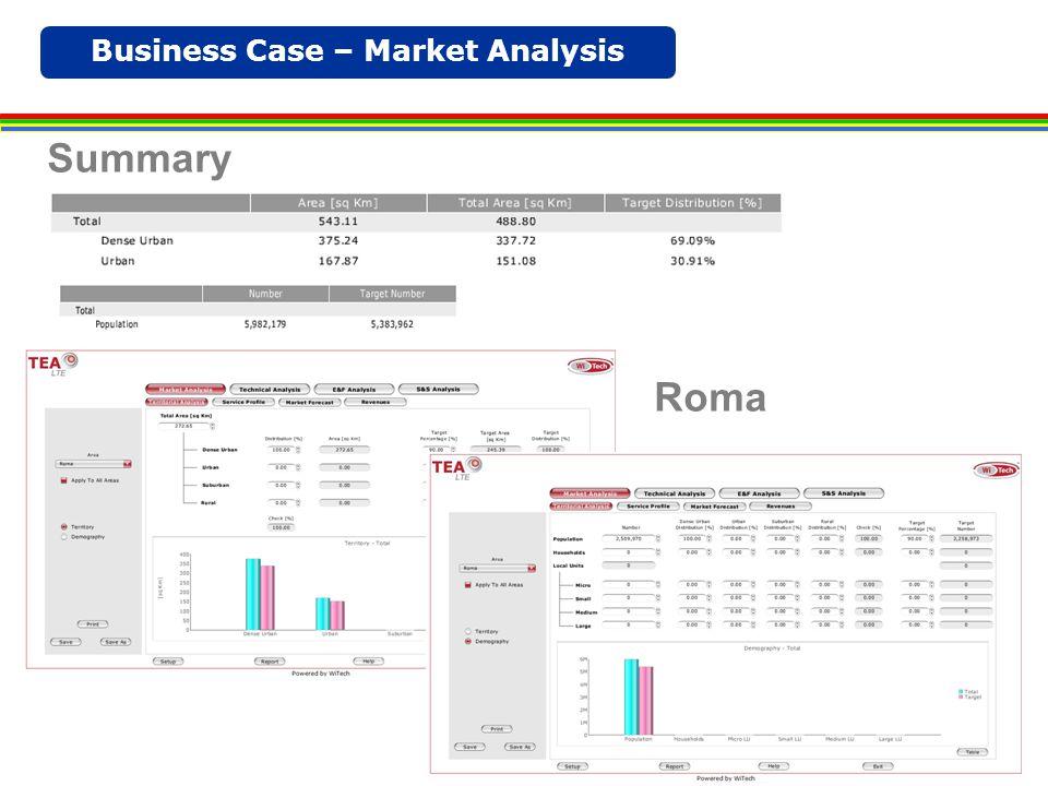 Business Case – Market Analysis Roma Summary