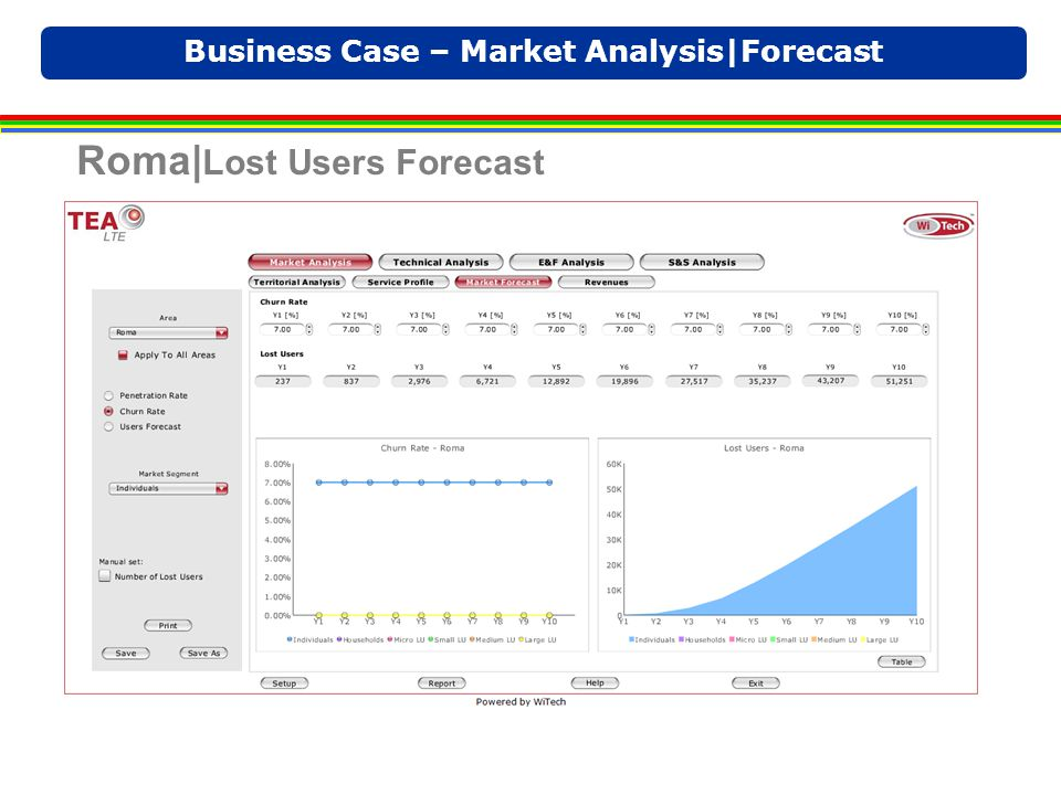 Business Case – Market Analysis|Forecast Roma| Lost Users Forecast