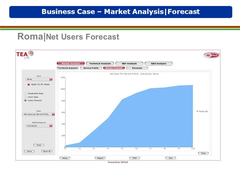 Business Case – Market Analysis|Forecast Roma| Net Users Forecast