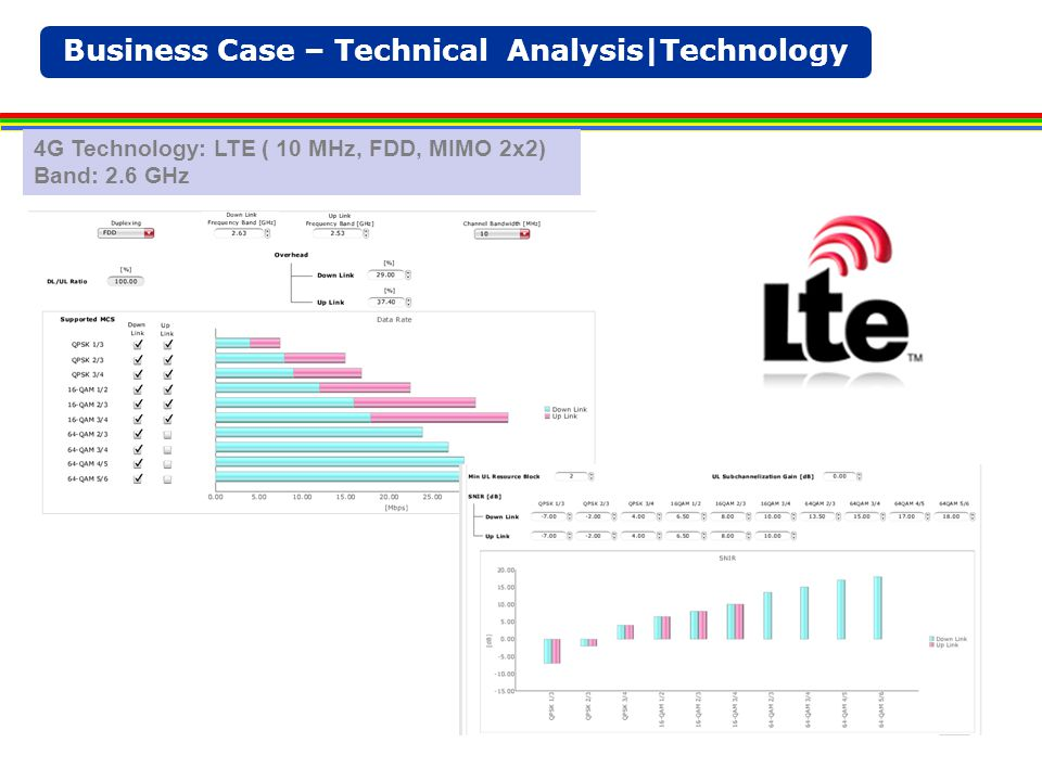 Business Case – Technical Analysis|Technology 4G Technology: LTE ( 10 MHz, FDD, MIMO 2x2) Band: 2.6 GHz