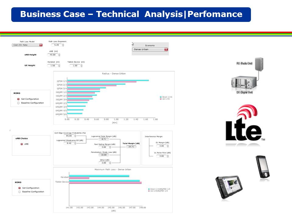 Business Case – Technical Analysis|Perfomance
