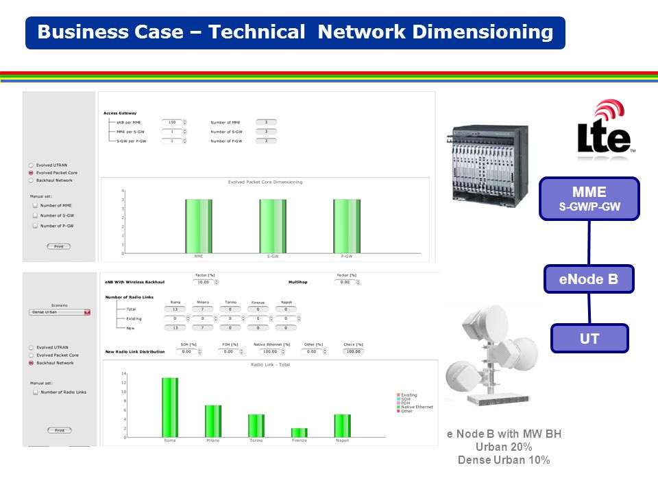 Business Case – Technical Network Dimensioning MME S-GW/P-GW eNode B UT e Node B with MW BH Urban 20% Dense Urban 10% DA RIFARE