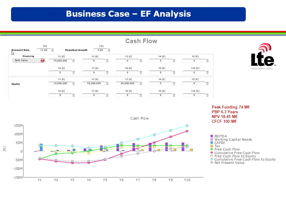 Business Case – EF Analysis Peak Funding 74 M€ PBP 6.3 Years NPV 18,45 M€ CFCF 100 M€ Cash Flow