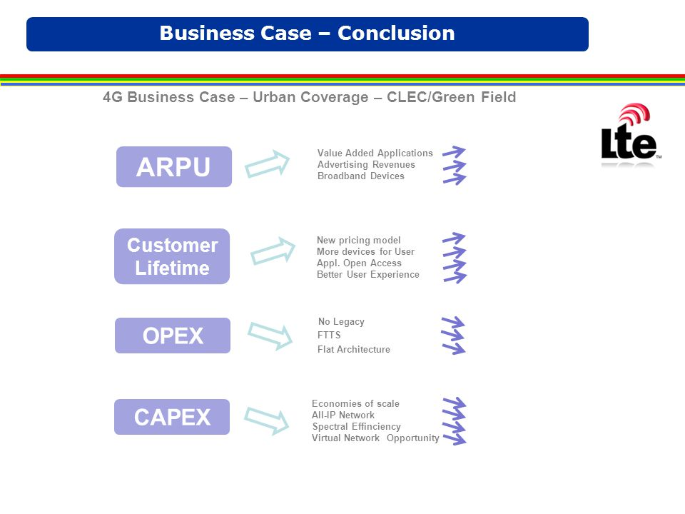 Business Case – Conclusion ARPU Customer Lifetime CAPEX OPEX 4G Business Case – Urban Coverage – CLEC/Green Field Value Added Applications Advertising Revenues Broadband Devices New pricing model More devices for User Appl.