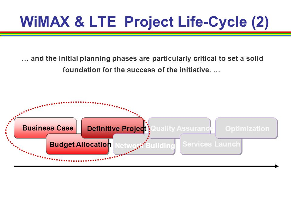 WiMAX & LTE Project Life-Cycle (2) … and the initial planning phases are particularly critical to set a solid foundation for the success of the initia