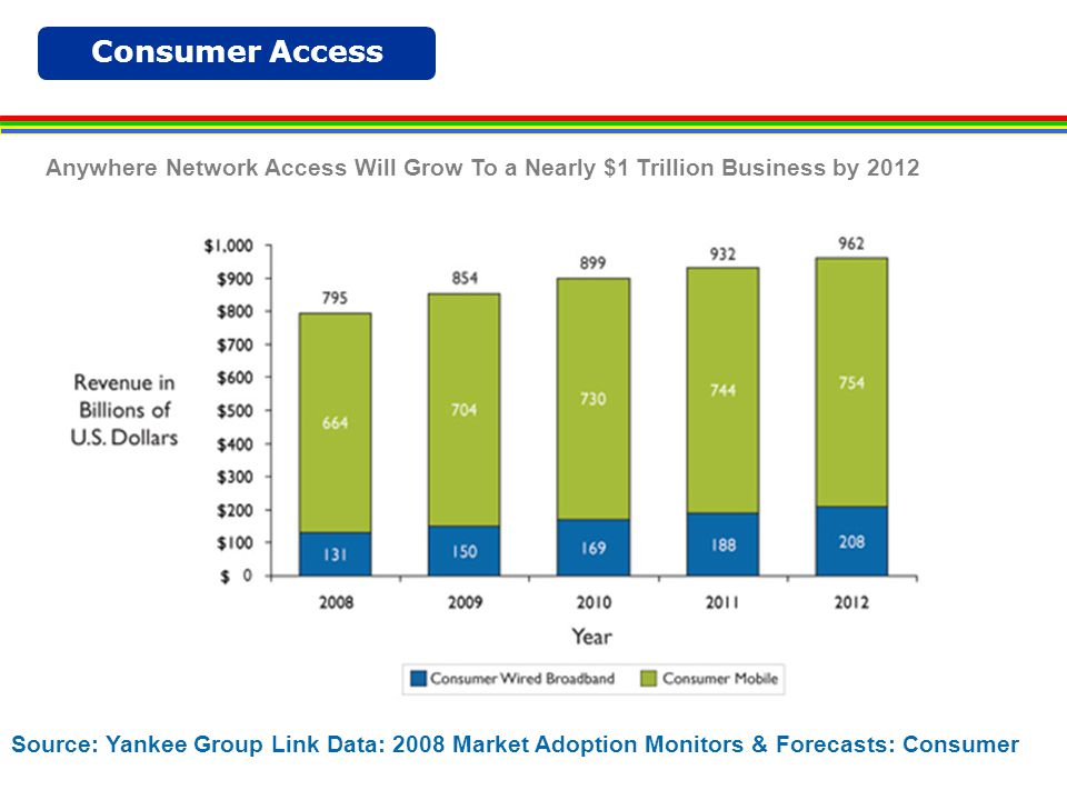 Consumer Access Global Wireless Broadband Connections Are Also Outpacing Wired Broadband Source: Yankee Group Market Adoption Monitors & Forecasts