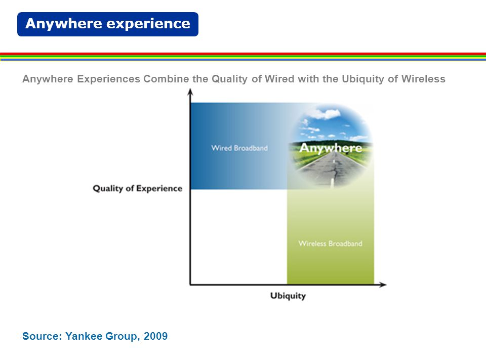 Anywhere experience Source: Yankee Group, 2009 Anywhere Combines the Best of Both Wired and Wireless Access