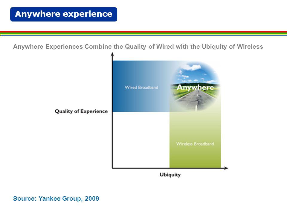 Business Case – Market Analysis|Service Profile Handset 70% - Tablet 30%
