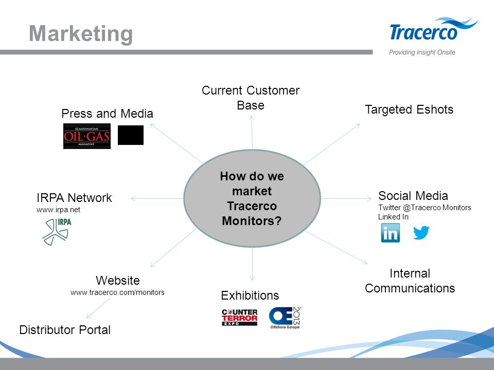 Marketing How do we market Tracerco Monitors? Targeted Eshots Social Media Twitter @Tracerco Monitors Linked In Press and Media IRPA Network www.irpa.