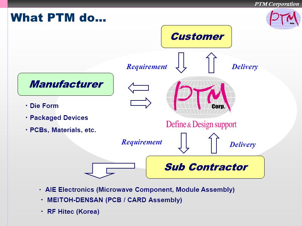 PTM Corporation What PTM do... Customer RequirementDelivery Sub Contractor ・ AIE Electronics (Microwave Component, Module Assembly) ・ MEITOH-DENSAN (P
