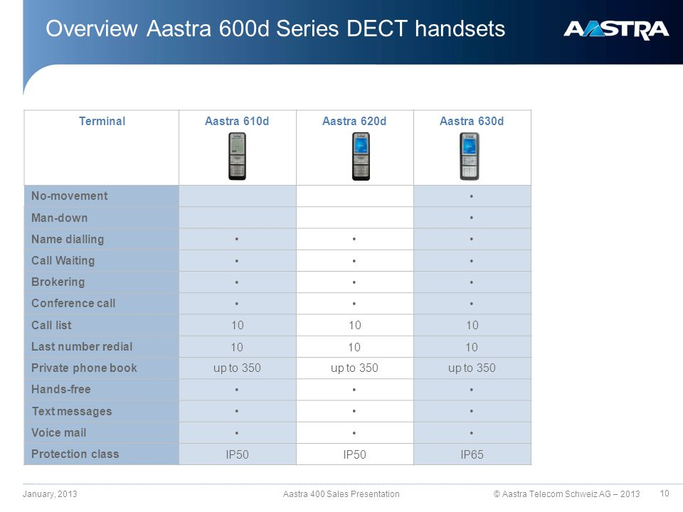 © Aastra Telecom Schweiz AG – 2013 Overview Aastra 600d Series DECT handsets January, 2013 Aastra 400 Sales Presentation TerminalAastra 610dAastra 620dAastra 630d No-movement Man-down Name dialling Call Waiting Brokering Conference call Call list10 Last number redial 10 Private phone bookup to 350 Hands-free Text messages Voice mail Protection class IP50 IP65 10