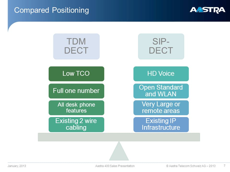 © Aastra Telecom Schweiz AG – 2013 Compared Positioning January, 2013 Aastra 400 Sales Presentation TDM DECT SIP- DECT Existing IP Infrastructure Very Large or remote areas Open Standard and WLAN HD Voice Existing 2 wire cabling All desk phone features Full one numberLow TCO 7