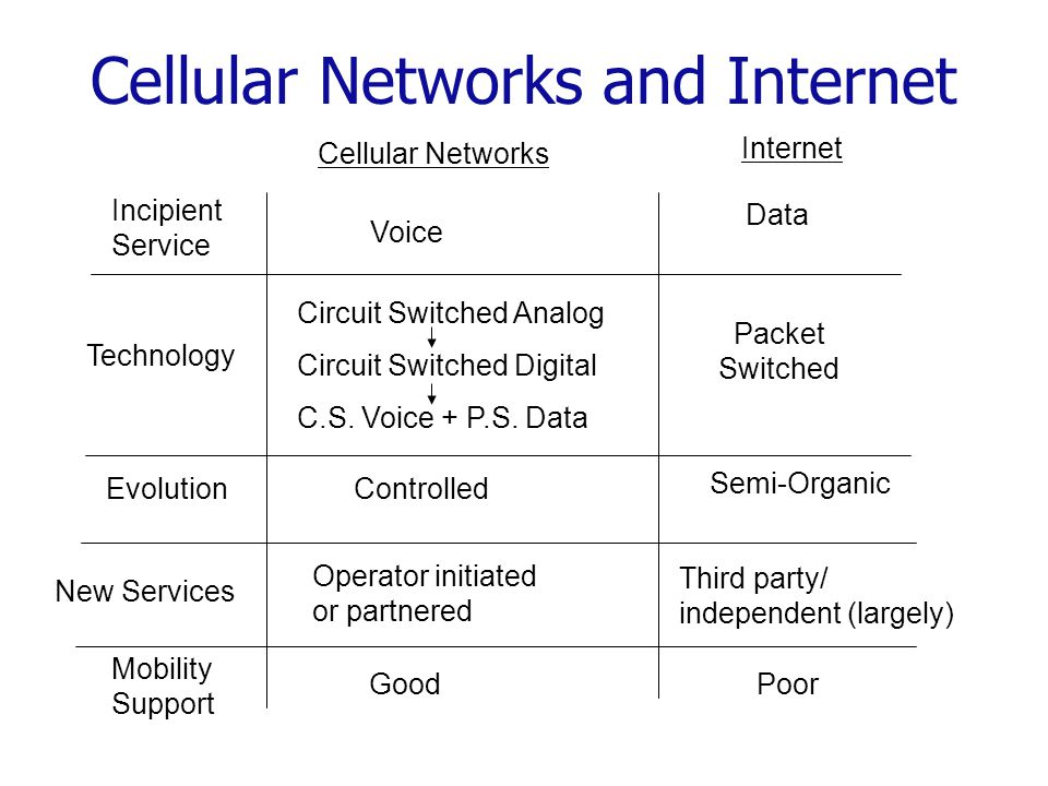 Cellular Networks and Internet Cellular Networks Internet Voice Data Packet Switched Controlled Semi-Organic GoodPoor Incipient Service Technology Evolution Mobility Support Circuit Switched Analog Circuit Switched Digital C.S.