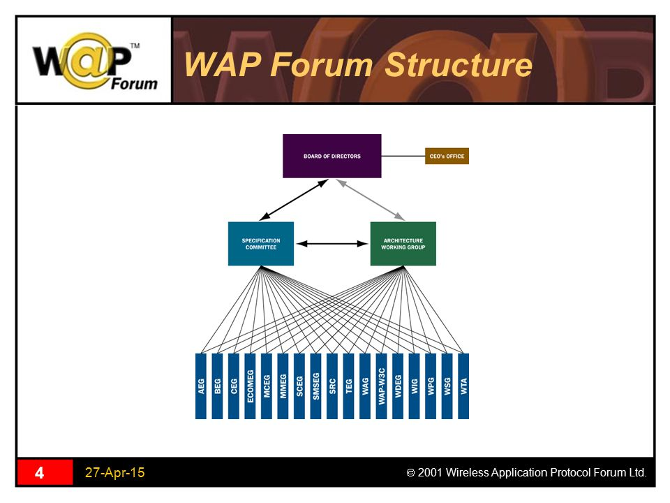 27-Apr-15  2001 Wireless Application Protocol Forum Ltd. 4 WAP Forum Structure