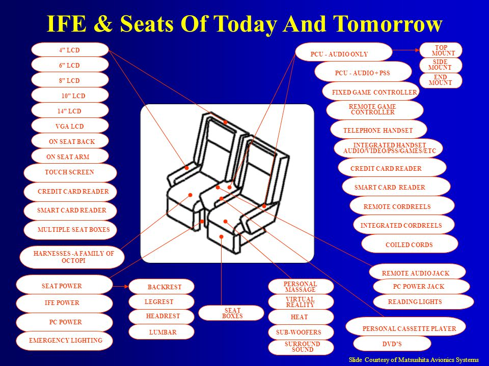 IFE & Seats Of Today And Tomorrow HARNESSES -A FAMILY OF OCTOPI 4 LCD 6 LCD 8 LCD 10 LCD 14 LCD ON SEAT BACK ON SEAT ARM TOUCH SCREEN CREDIT CARD READER SMART CARD READER MULTIPLE SEAT BOXES IFE POWER PC POWER SEAT POWER REMOTE AUDIO JACK PC POWER JACK READING LIGHTS PCU - AUDIO ONLY PCU - AUDIO + PSS FIXED GAME CONTROLLER REMOTE GAME CONTROLLER TELEPHONE HANDSET INTEGRATED HANDSET AUDIO/VIDEO/PSS/GAMES/ETC CREDIT CARD READER SMART CARD READER REMOTE CORDREELS INTEGRATED CORDREELS COILED CORDS PERSONAL CASSETTE PLAYER DVD'S PERSONAL MASSAGE HEAT SUB-WOOFERS SURROUND SOUND VIRTUAL REALITY EMERGENCY LIGHTING TOP MOUNT SIDE MOUNT END MOUNT BACKREST LEGREST HEADREST LUMBAR SEAT BOXES VGA LCD Slide Courtesy of Matsushita Avionics Systems