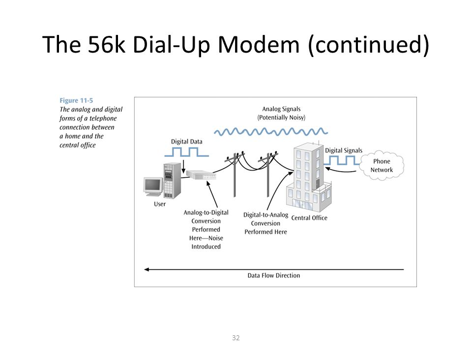 32 The 56k Dial-Up Modem (continued)
