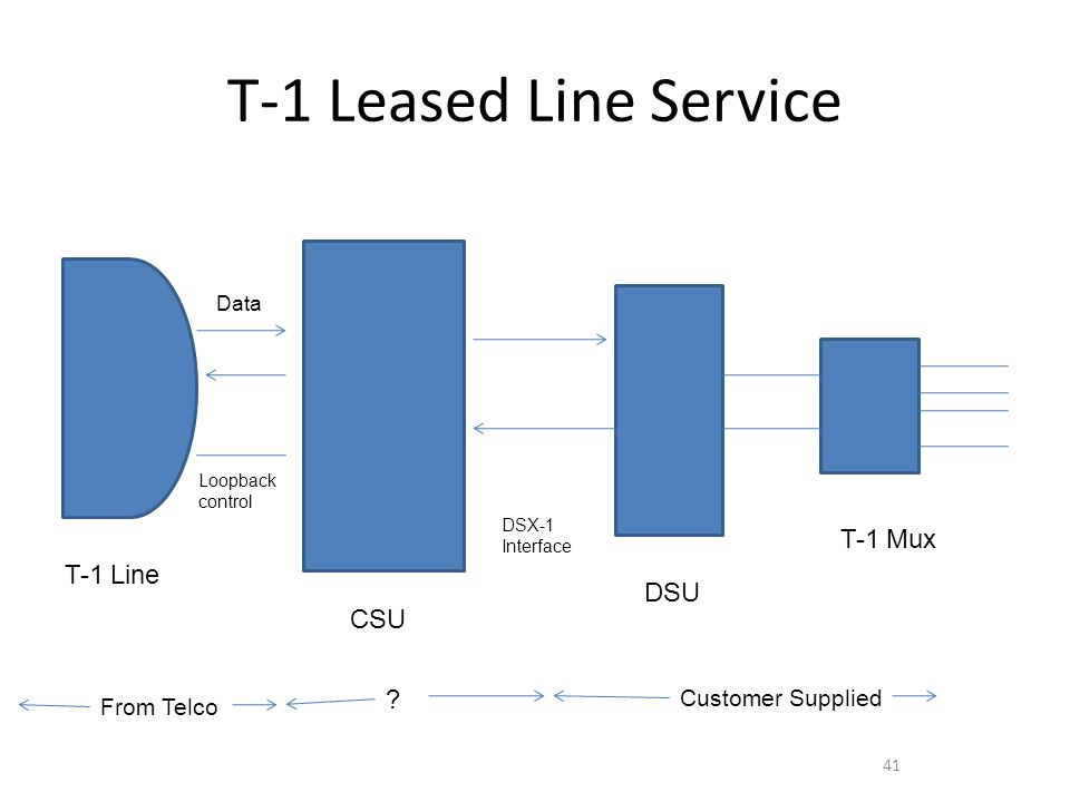T-1 Leased Line Service 41 T-1 Line Data CSU DSU T-1 Mux DSX-1 Interface Customer Supplied From Telco ? Loopback control