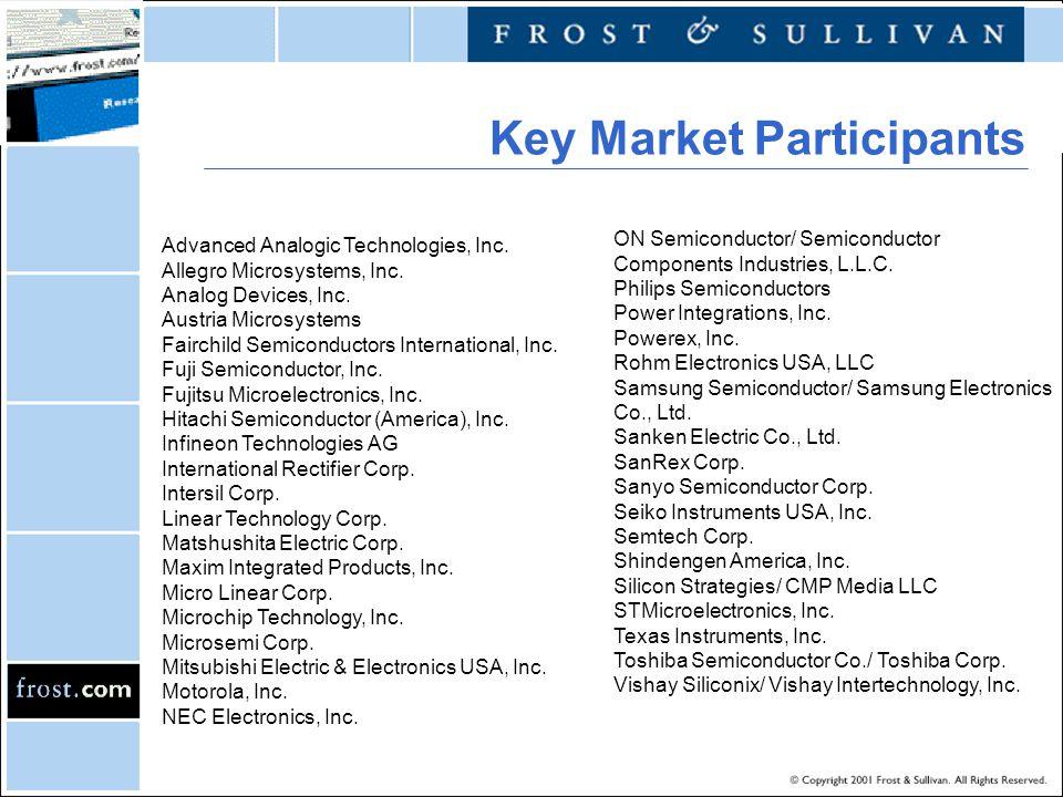 Advanced Analogic Technologies, Inc. Allegro Microsystems, Inc. Analog Devices, Inc. Austria Microsystems Fairchild Semiconductors International, Inc.