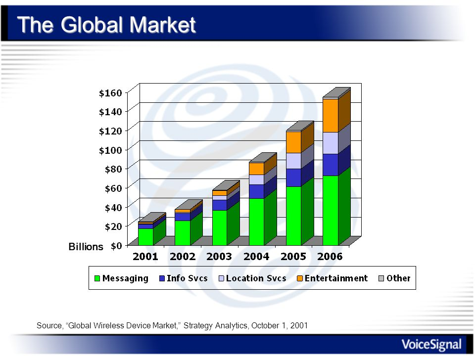 The Global Market Billions Source, Global Wireless Device Market, Strategy Analytics, October 1, 2001