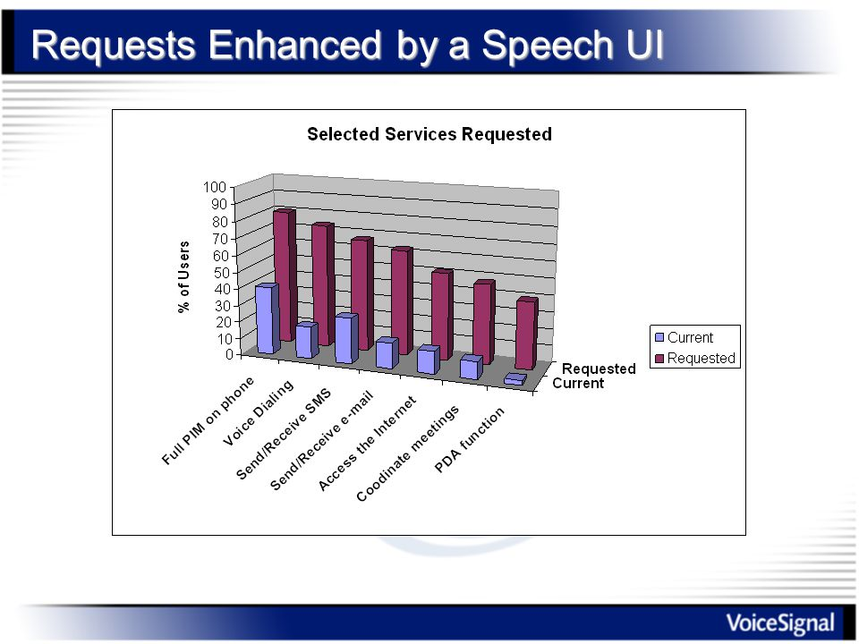 Requests Enhanced by a Speech UI