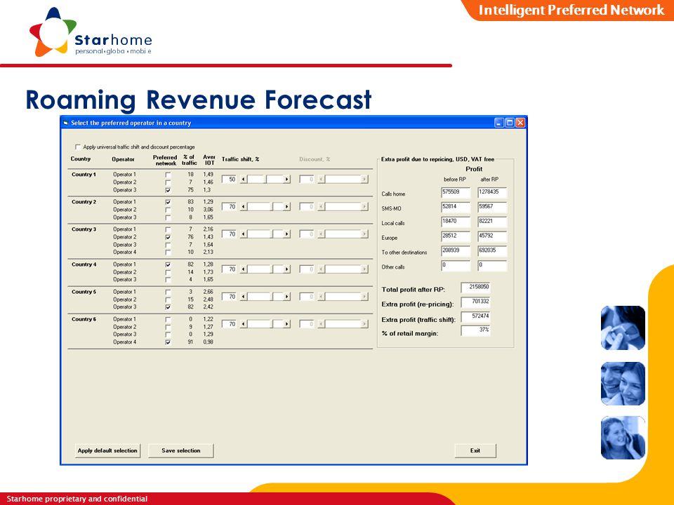 Starhome proprietary and confidential R o a m i n g S e r v i c e s Roaming Revenue Forecast Intelligent Preferred Network