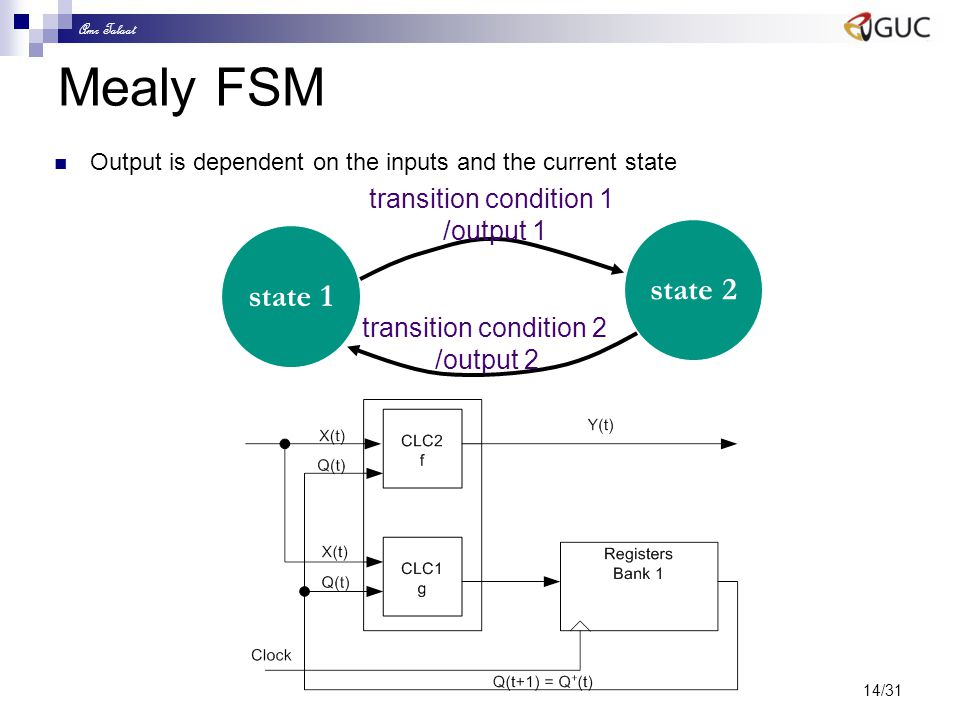 Amr Talaat 14/31 Mealy FSM Output is dependent on the inputs and the current state state 1 state 2 transition condition 1 /output 1 transition conditi