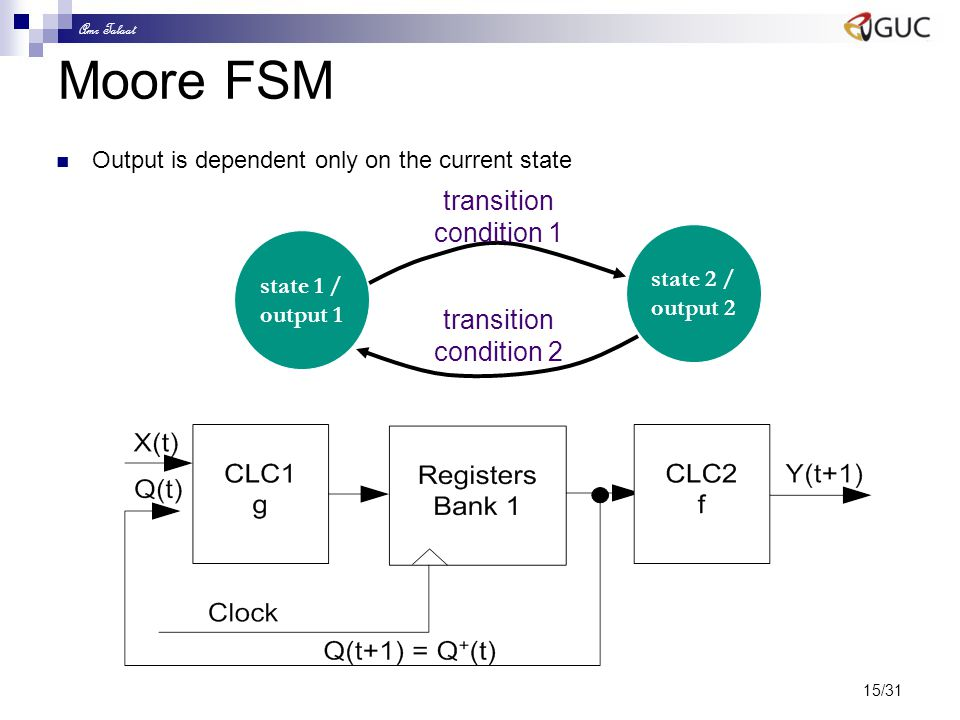 Amr Talaat 15/31 Moore FSM Output is dependent only on the current state state 1 / output 1 state 2 / output 2 transition condition 1 transition condi