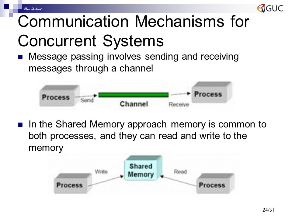 Amr Talaat 24/31 Communication Mechanisms for Concurrent Systems Message passing involves sending and receiving messages through a channel In the Shar