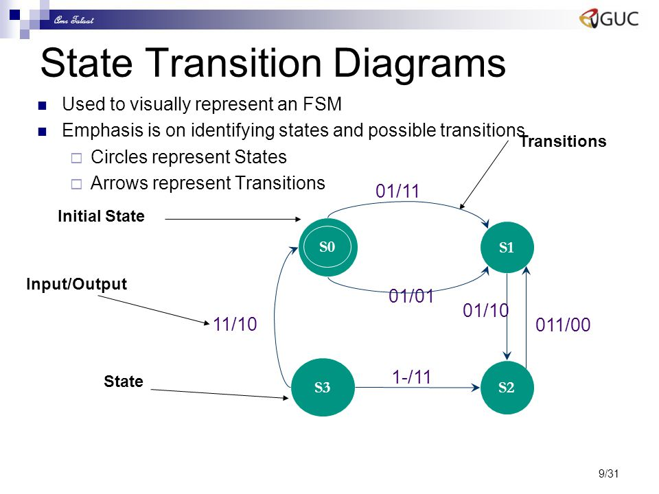 Amr Talaat 9/31 State Transition Diagrams Used to visually represent an FSM Emphasis is on identifying states and possible transitions  Circles repre