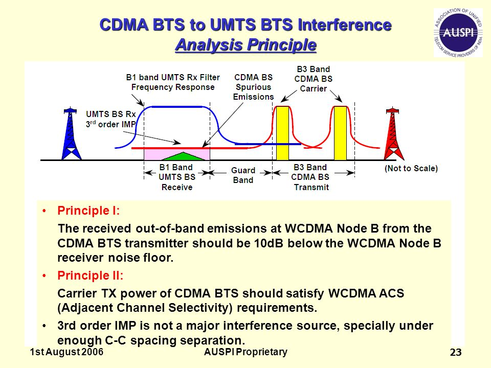 1st August 2006AUSPI Proprietary23 CDMA BTS to UMTS BTS Interference Analysis Principle Principle I: The received out-of-band emissions at WCDMA Node