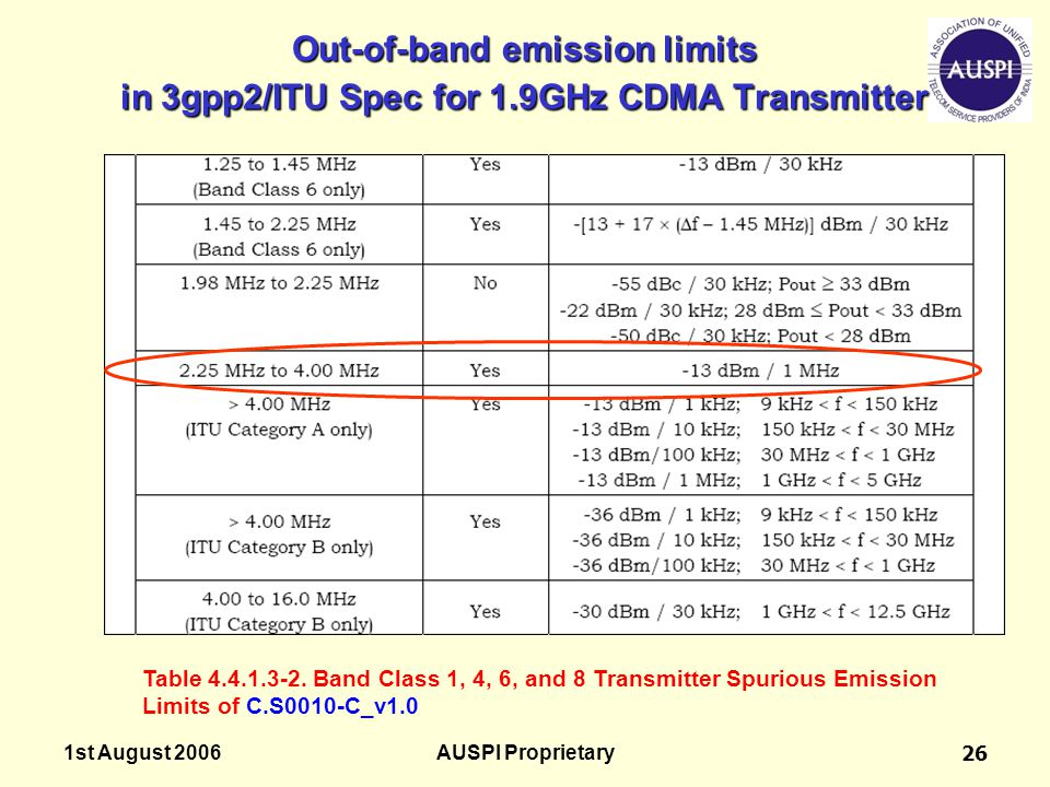 1st August 2006AUSPI Proprietary26 Out-of-band emission limits in 3gpp2/ITU Spec for 1.9GHz CDMA Transmitter Table 4.4.1.3-2. Band Class 1, 4, 6, and