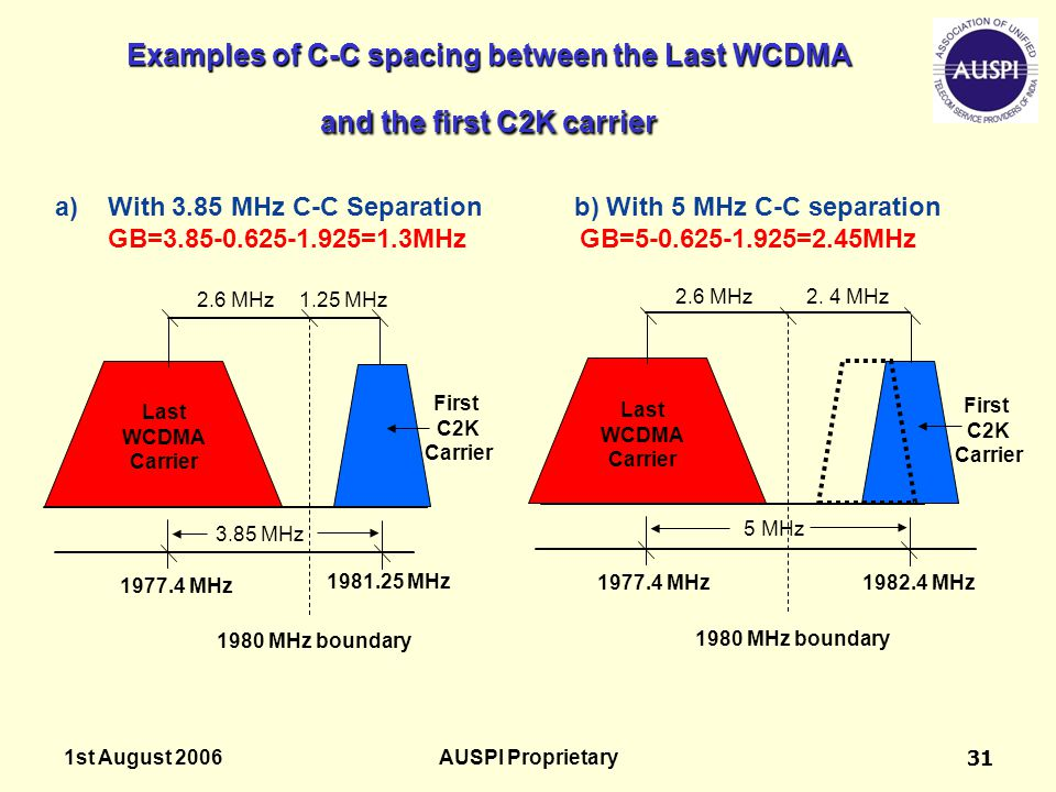 1st August 2006AUSPI Proprietary31 Examples of C-C spacing between the Last WCDMA and the first C2K carrier 1980 MHz boundary 2.6 MHz2. 4 MHz 5 MHz La