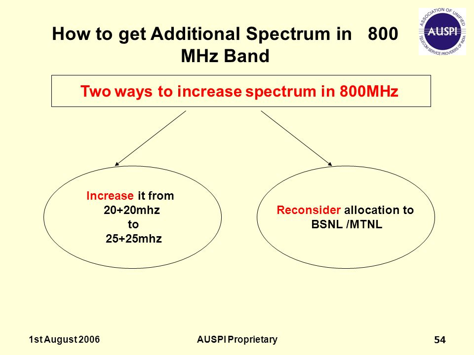 1st August 2006AUSPI Proprietary54 Increase it from 20+20mhz to 25+25mhz Reconsider allocation to BSNL /MTNL Two ways to increase spectrum in 800MHz H