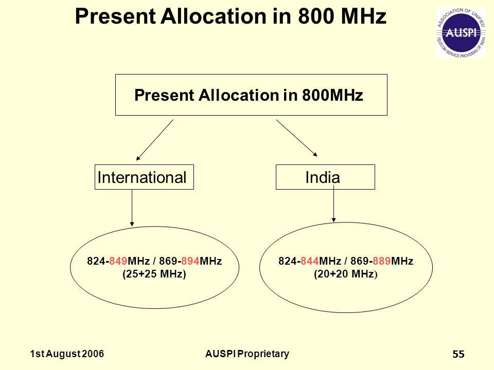 1st August 2006AUSPI Proprietary55 Present Allocation in 800 MHz InternationalIndia 824-849MHz / 869-894MHz (25+25 MHz) 824-844MHz / 869-889MHz (20+20 MHz )