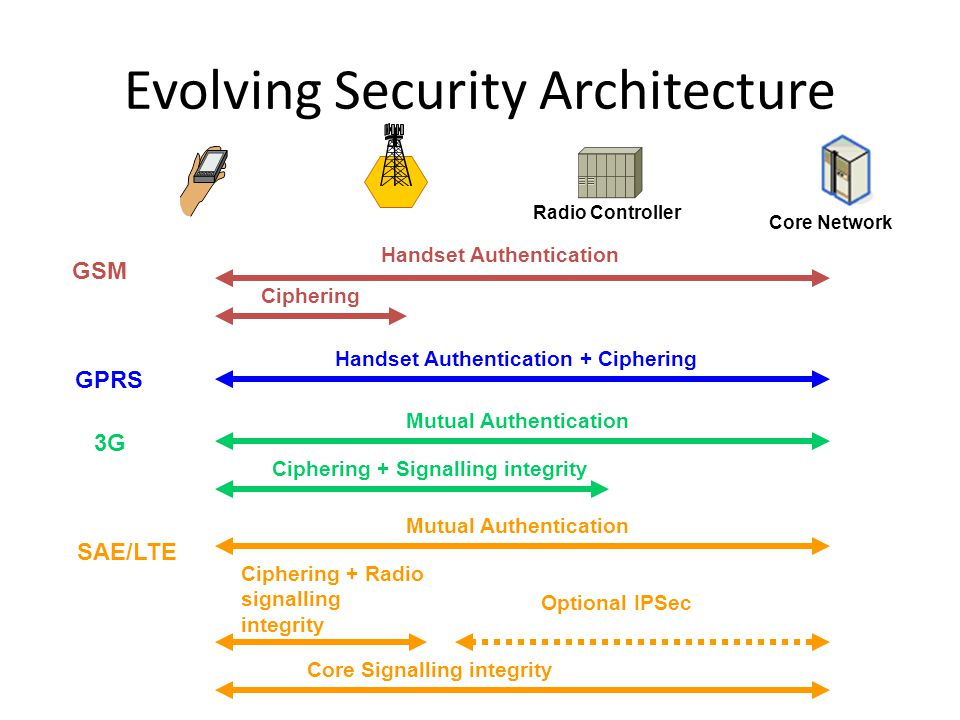 SAE/LTE Security Security implications: – Flat architecture – Interworking with legacy and non-3GPP networks – eNB placement in untrusted locations – Keep security breaches local Result: – Extended Authentication and Key Agreement – More complex key hierarchy – More complex interworking security – Additional security for (home)eNB