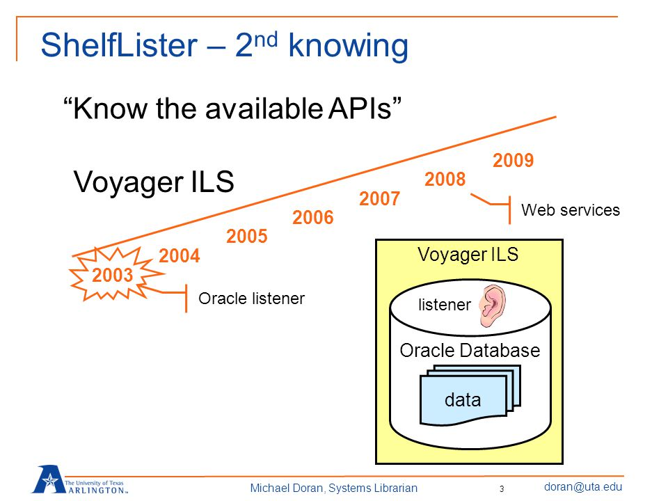 doran@uta.edu Michael Doran, Systems Librarian ShelfLister – 2 nd knowing Know the available APIs 2003 2009 2004 2005 2006 2007 2008 Oracle listener Web services Voyager ILS Oracle Database data listener 3